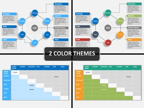 McKinsey 7S Model PowerPoint Template SketchBubble
