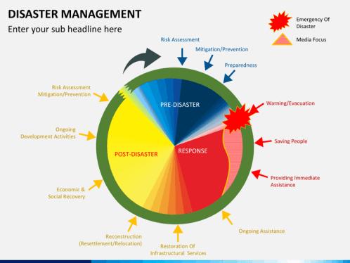 Disaster management powerpoint template sketchbubble disaster management ppt slide 1 toneelgroepblik Images