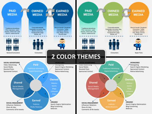 Paid Owned Earned Media Powerpoint Template Sketchbubble