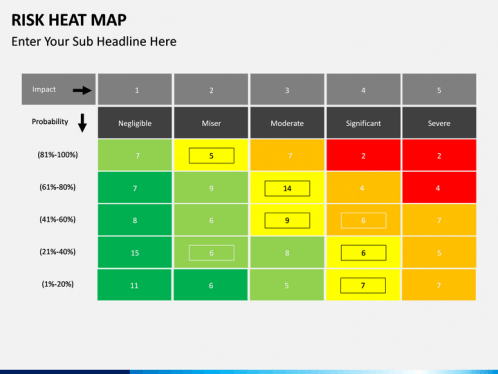 Risk Heatmap Powerpoint Template Sketchbubble