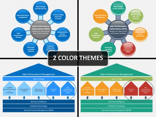 sales performance management powerpoint template | sketchbubble, Presentation templates