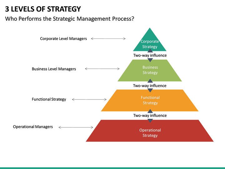 3 Levels Of Strategy Powerpoint Template Sketchbubble