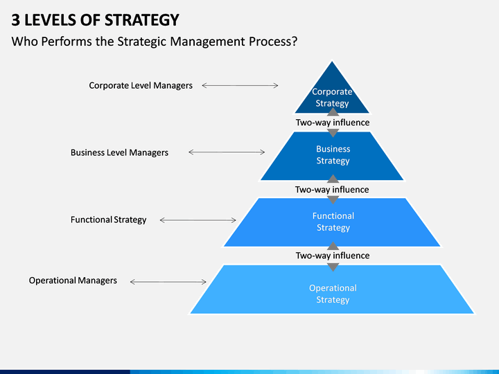 3 levels of strategy powerpoint template