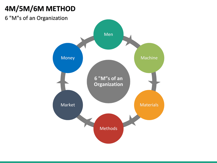 4m 5m 6m methods powerpoint template