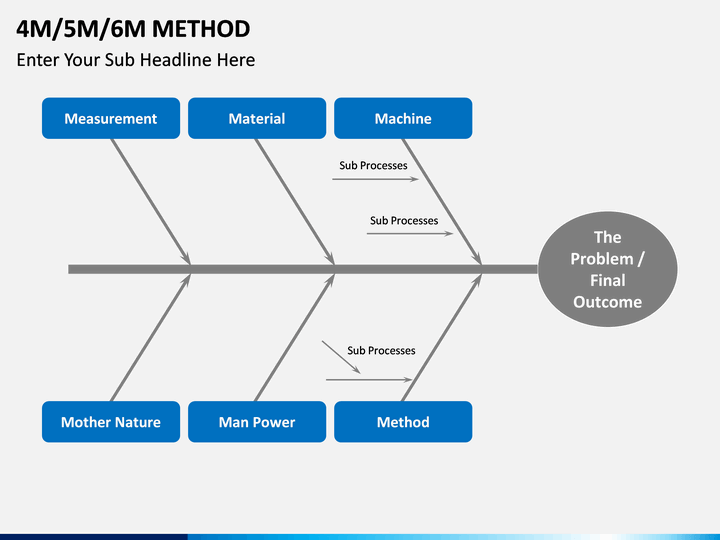 4m 5m 6m methods powerpoint template