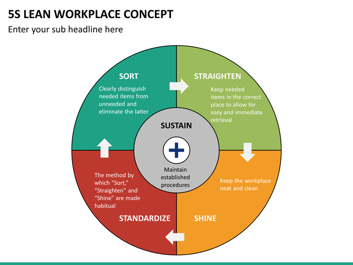 5s Lean Workplace Concept Powerpoint Template