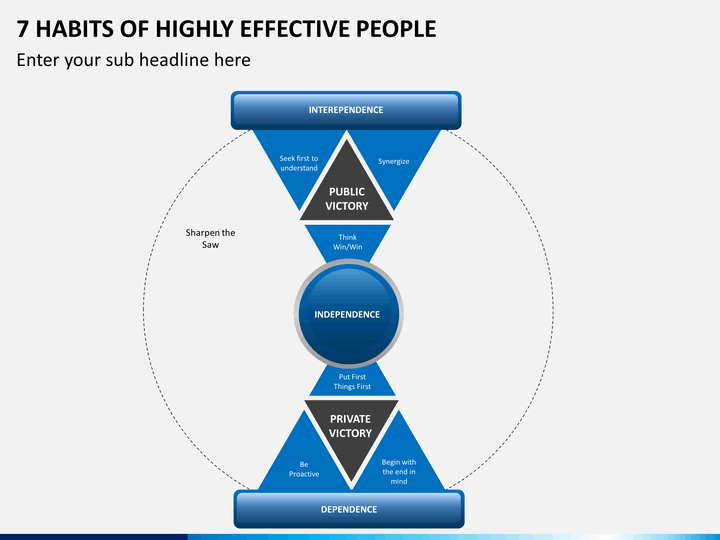 Seven habits of highly effective people habit four ppt template.