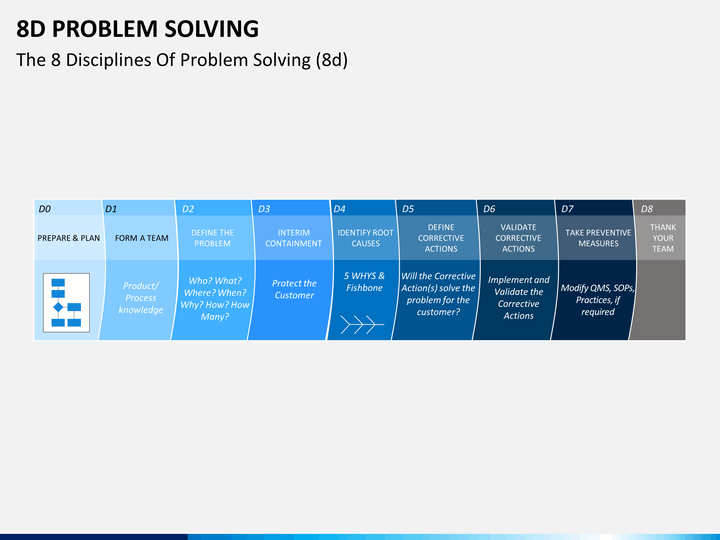 8d problem solving powerpoint template