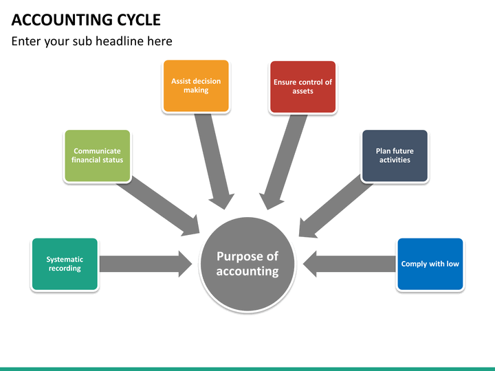 accounting cycle 11 The process starts with recording each and every business transactions and drops up at the making of final financial statement the process of accounting cycle shows the purpose of financial accounting clearly the terminal purpose of financial accounting is to build financial information, acknowledge a financial statement,.