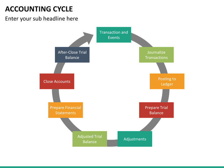 Accounting Cycle Powerpoint Template Sketchbubble