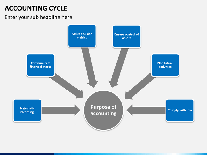 accounting cycle The first step of the accounting cycle is identification of transaction and selected other events in an organization, many events occur every day.