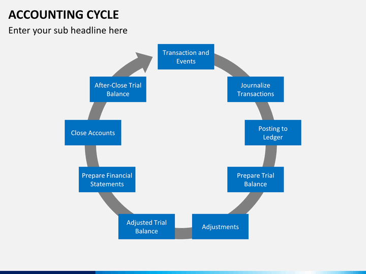 accounting cycle 13 The accounting certificate program  accepted accounting principles and their manual and computerized spreadsheet applications to all phases of the accounting cycle.