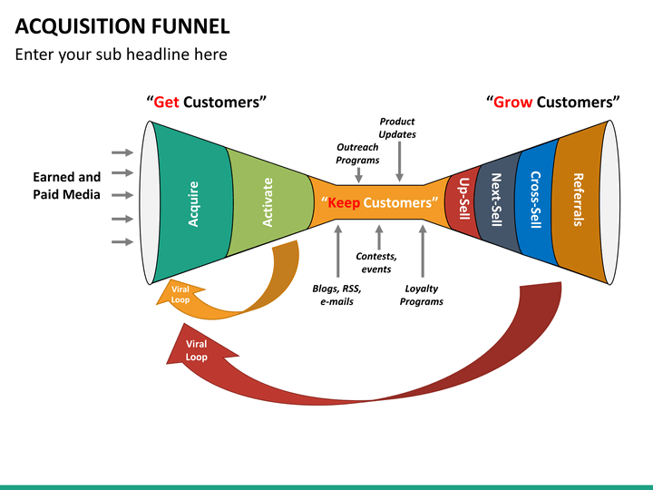 Acquisition Funnel PowerPoint Template   SketchBubble