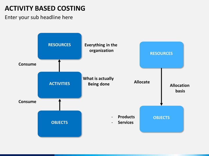 chapter 3 activity based costing Chapter 12 activity-based costing learning objectives after studying this chapter, you should be able to: 1 discuss the limitations of using only unit-based.