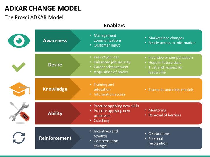 adkar change model powerpoint template