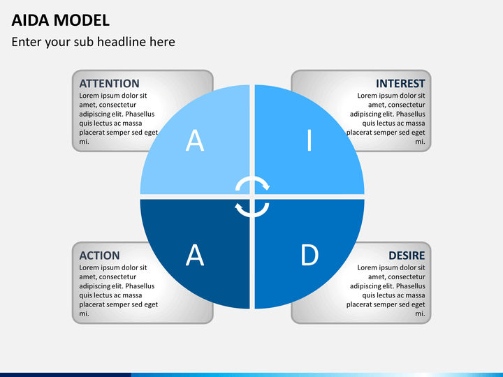 aida model Advertising - aida model - caples' principles - advertising examples - copywriting advertising advertising - advertising is any paid form of non-personal presentation and promotion of ideas, goods, or services by an identified sponsor.
