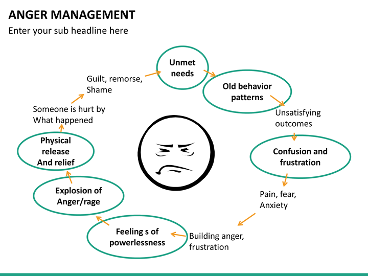 term paper on anger management