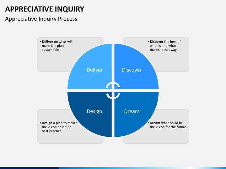 Appreciative Inquiry Powerpoint Template