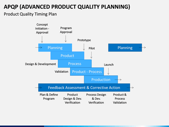 advanced product quality planning  apqp  model powerpoint template