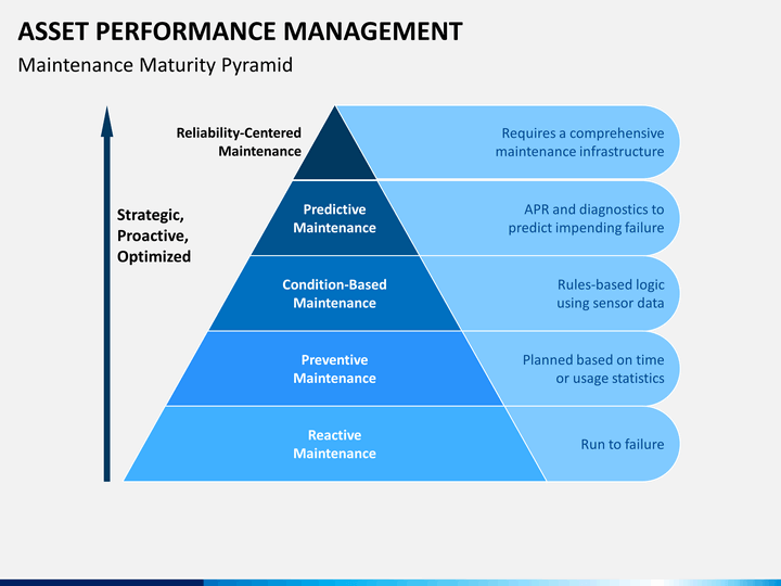 Asset Performance Management Powerpoint Template