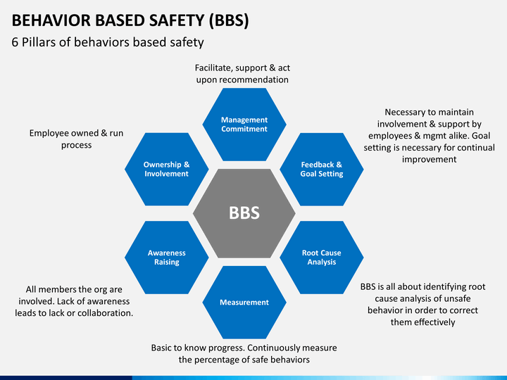 behavior based safety powerpoint template