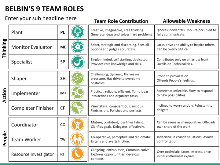 belbins team role Between team members there are big differences in style, attitude, temperament  and personality these differences are explained by the belbin team role.