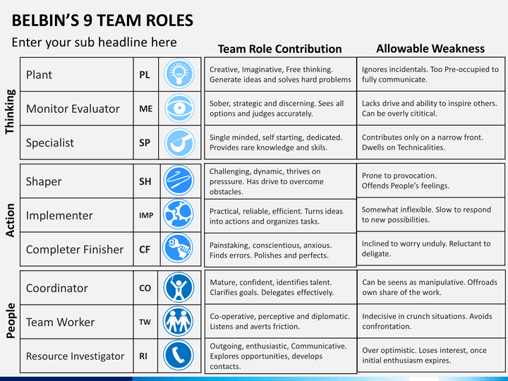 belbin team roles Provides description of the nine team roles and application areas of the belbin theory.