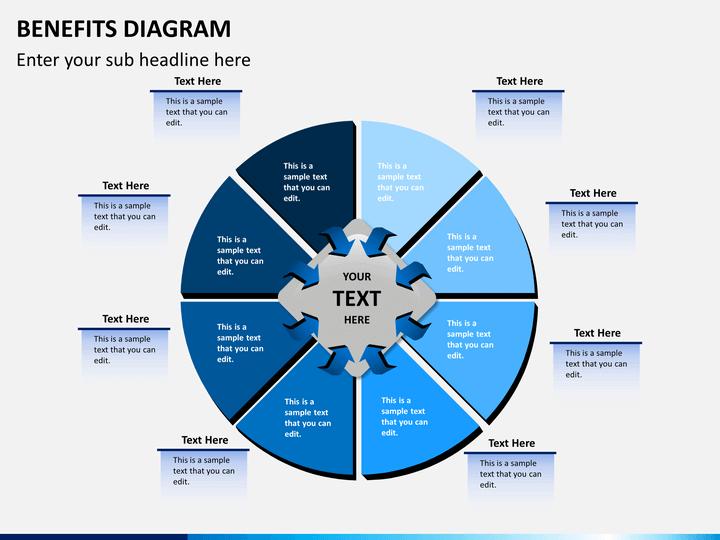 benefits diagram powerpoint template | sketchbubble, Presentation templates