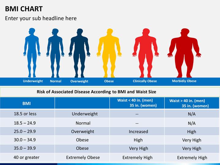 Bmi index chart template