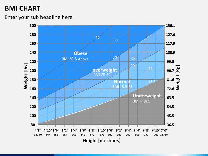 BMI Chart PowerPoint Template – Bmi Chart Template