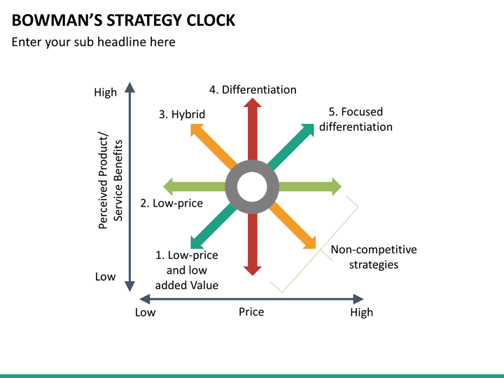 apple inc bowmans strategic clock ▫southwest airlines, a us company, made history as the world's first low-cost  carrier southwest airlines analysed  differentiation (ba, apple, mercedes, nike ) 3 focus (small  the strategy clock: bowman's strategic options strategic.