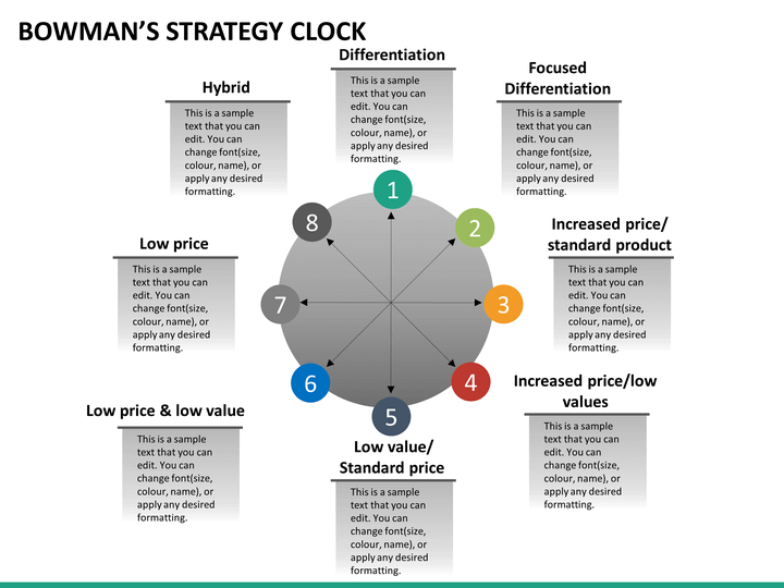 bowman strategy clock In many open markets, most goods and services can be purchased from any number of companies, and customers have a tremendous amount of choice.