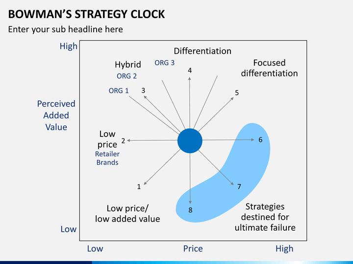 bowman strategy slide11