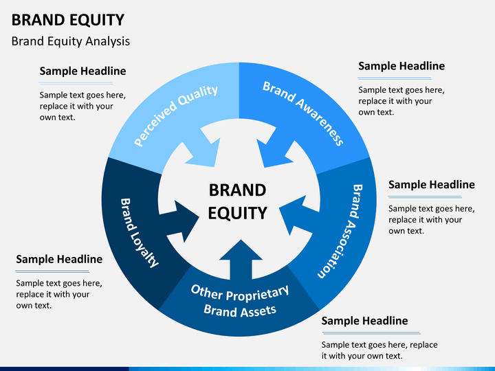 analysis of building brand equity of Companies can create brand equity for their products enticing than if the soup has an unfamiliar brand name specific example of brand equity analysis stock.