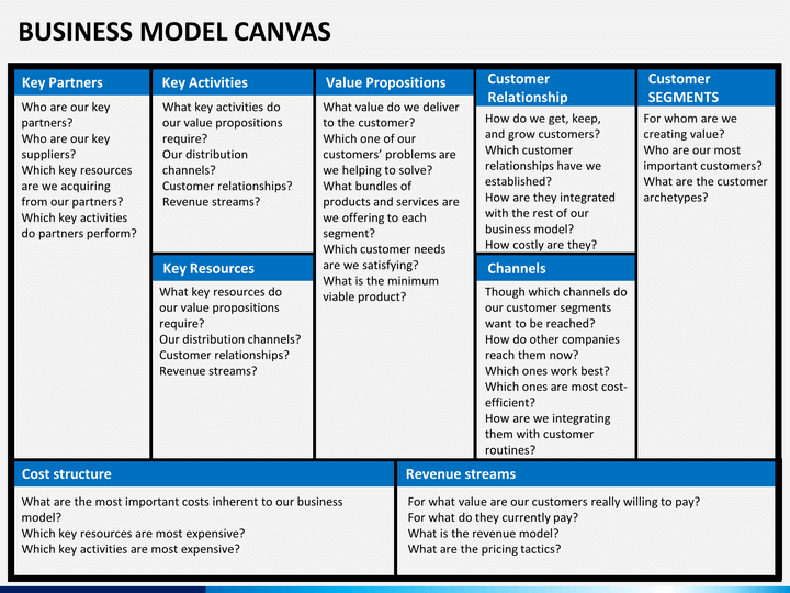 Business Model Canvas PowerPoint Template – Business Model Canvas Template