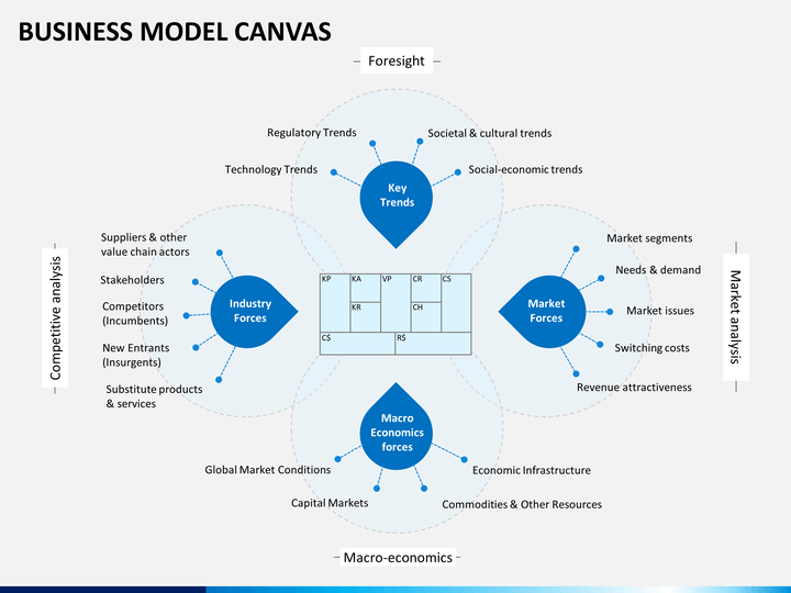 business canvas model ppt