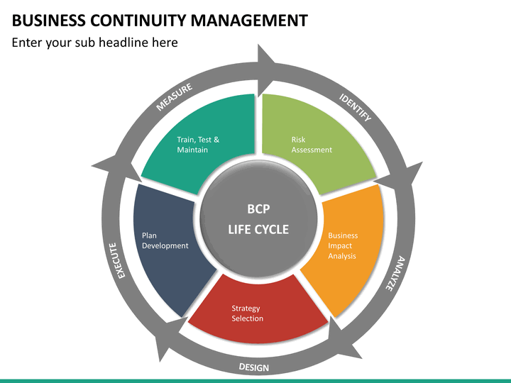 the purpose of business continuity management plan is to