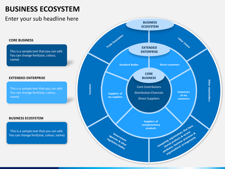 business ecosystem Buy the book at a discount from our affiliate, bizanalyst ships directly from our warehouse in a rapidly changing global environment, organizations need the ability to adjust and change quickly, and to achieve this they require agile processes, systems and people.