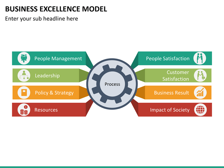 business excellence model powerpoint template sketchbubble
