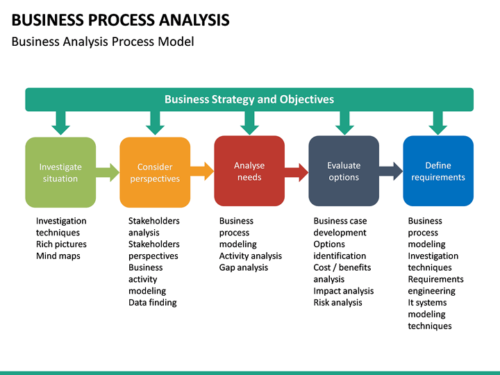Business Process Analysis Powerpoint Template Sketchbubble