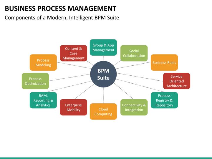 Business Process Management Powerpoint Template