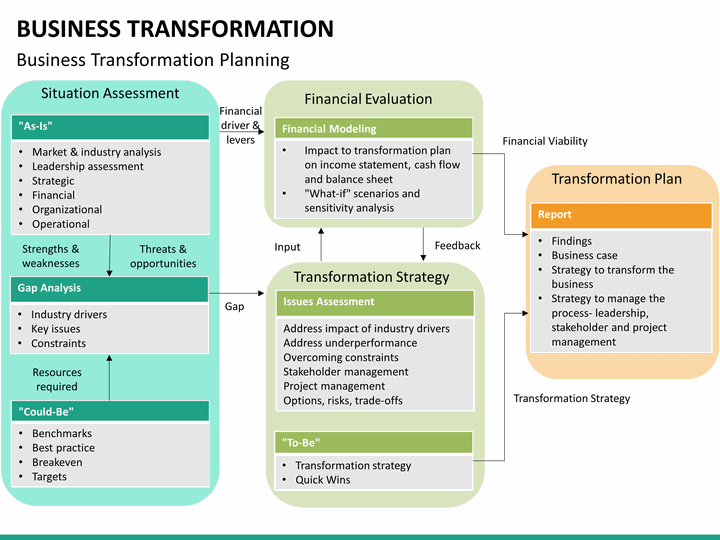 business as a transformation process