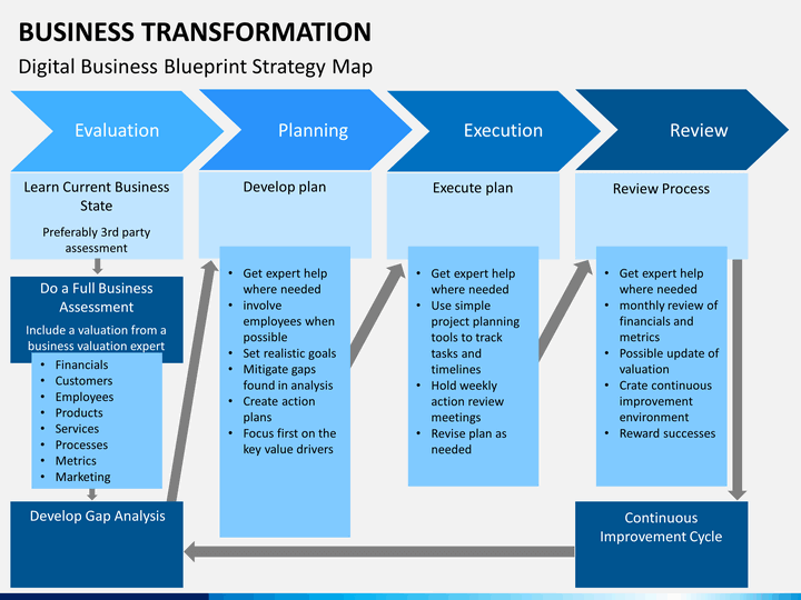 business transformation plan