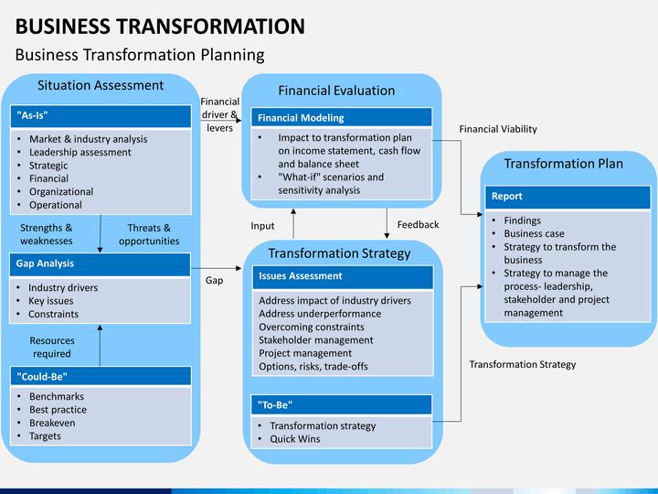 Business framework four ways digital transformation drives.