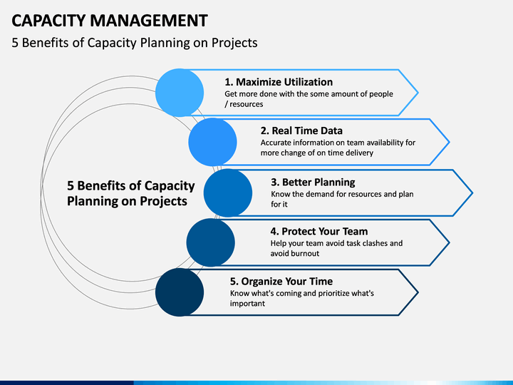 capacity management powerpoint template