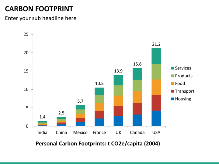 Free ecological footprint ppt template places to visit mandegarfo free ecological footprint ppt template places to visit maxwellsz