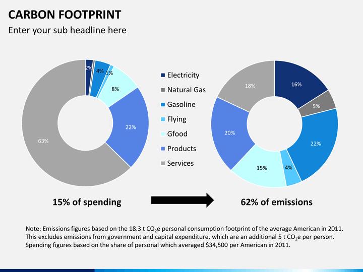 carbon footprints powerpoint template