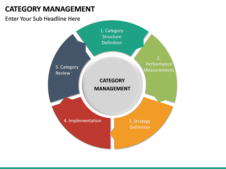 category category management powerpoint template sketchbubble 3606