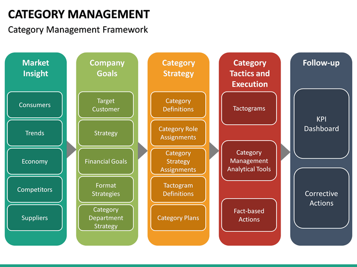 category category management powerpoint template sketchbubble 5393