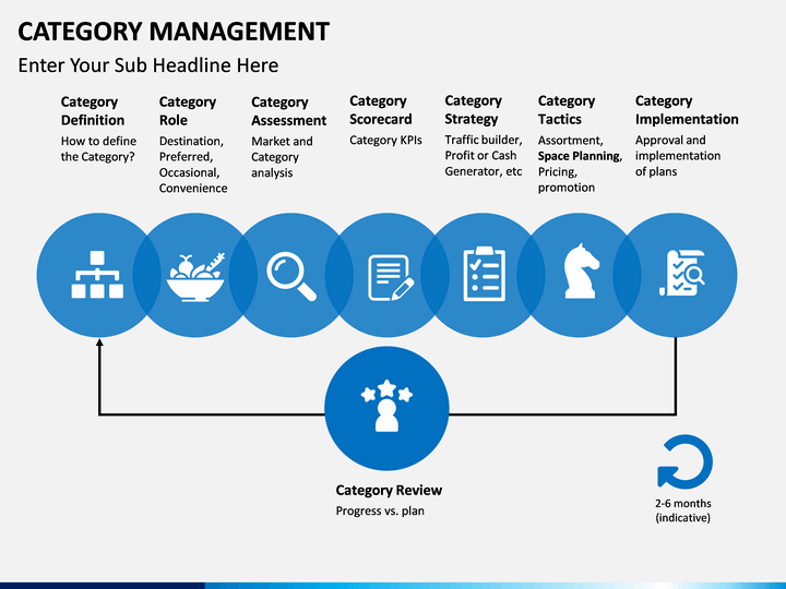 category category management powerpoint template sketchbubble 9589